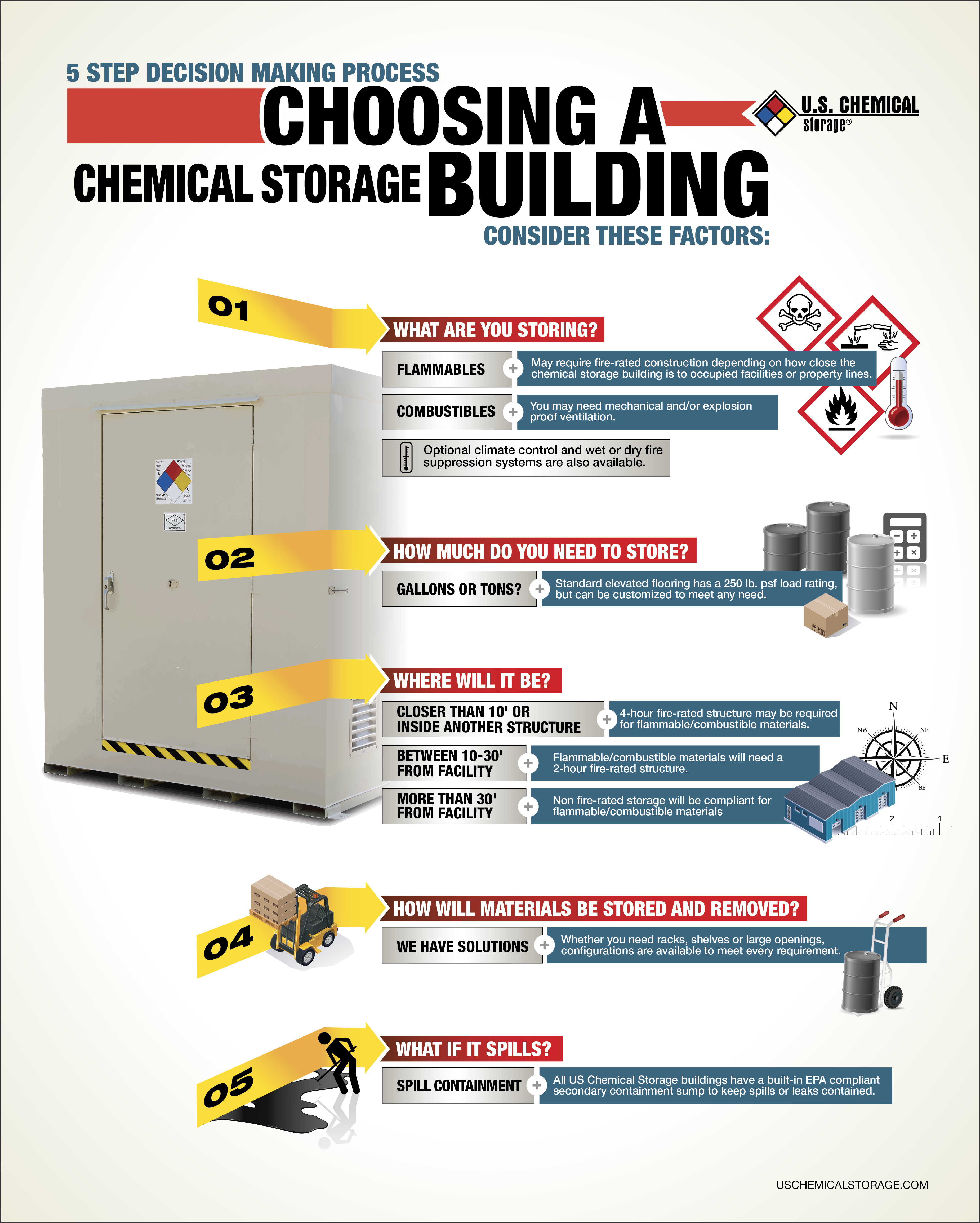 Choosing A Chemical Storage Building