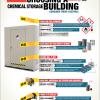 choosing a chemical storage building