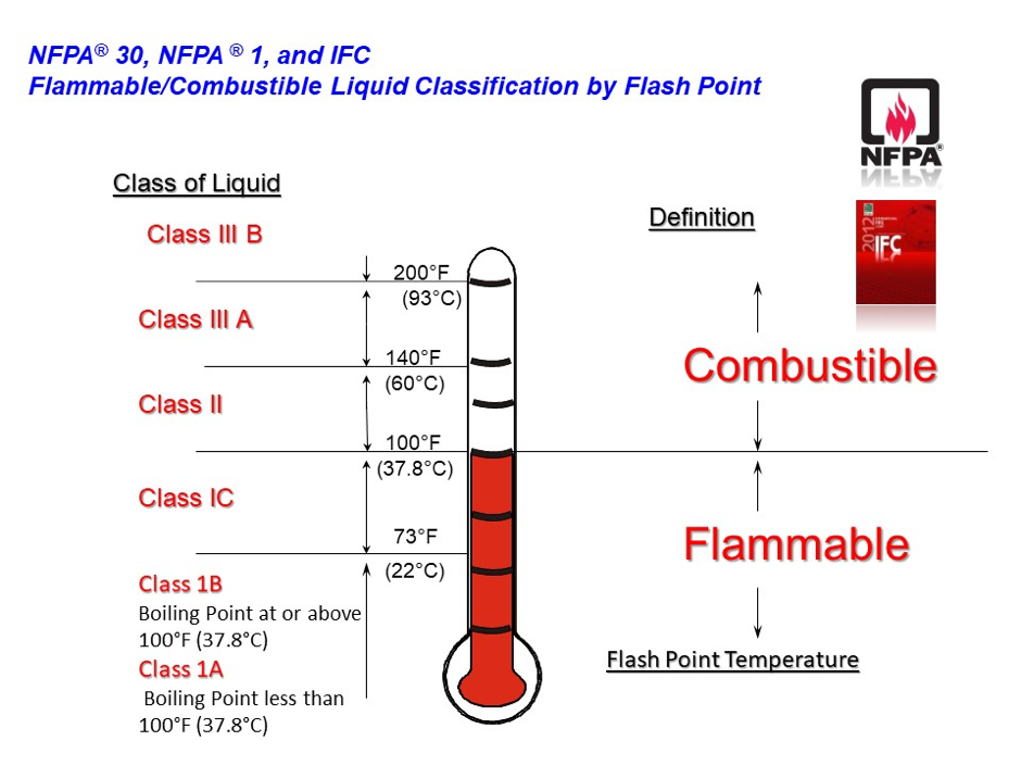 Flammable-Combustible-Liquid-Classification-NFPA
