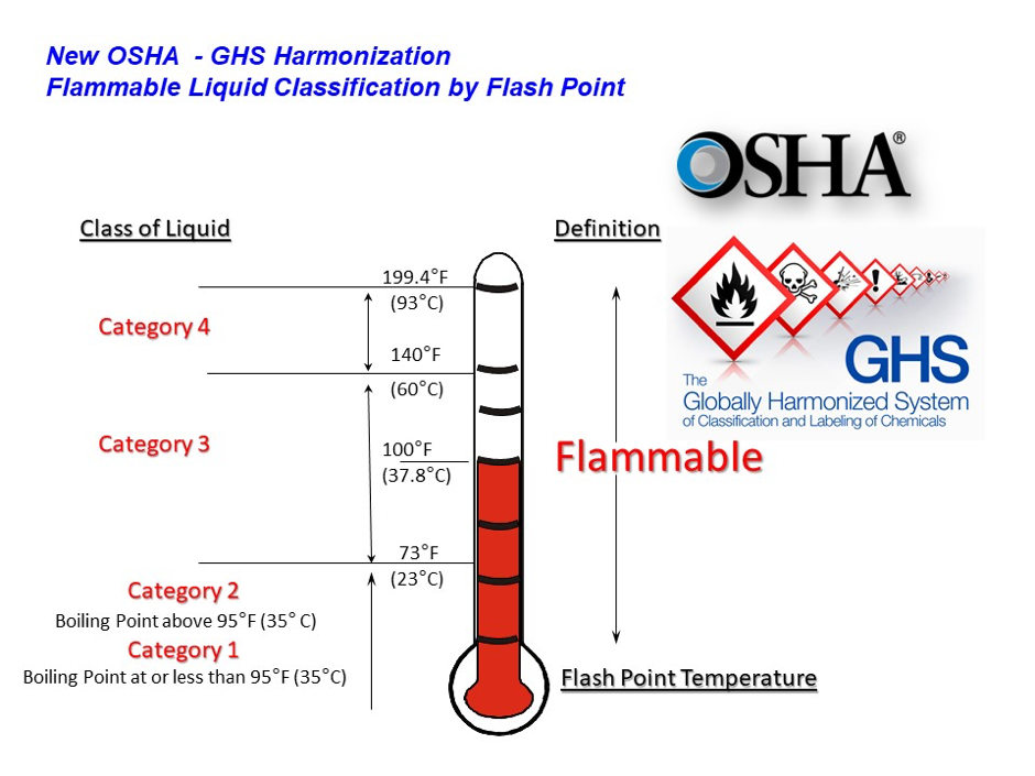 OSHA-flammable-liquid-classification